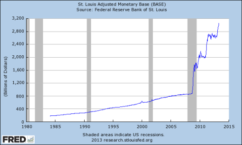 St Louis Fed US Money Supply